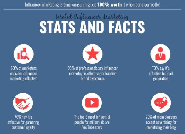 Influencer Stats
